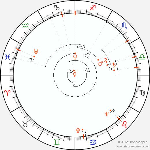 Ретроградные планеты 1922, Астро календарь