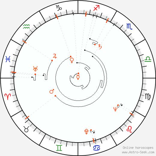 Retrograde Astro Calendar 1927, Graphic Annual Planetary Motion