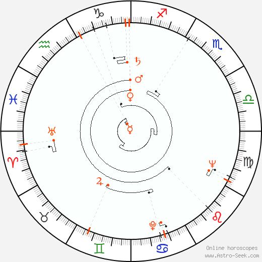 Retrograde Astro Calendar 1930, Graphic Annual Planetary Motion