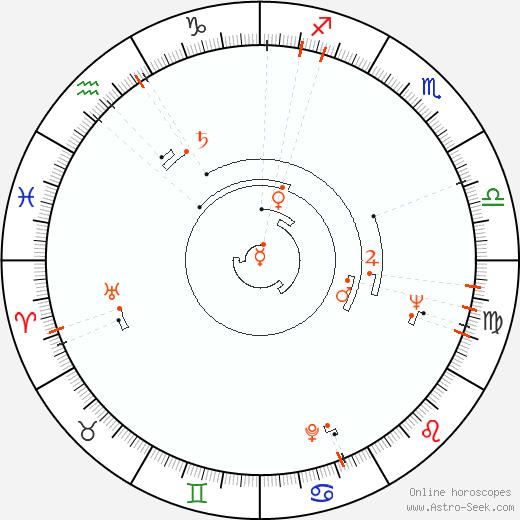 Retrograde Astro Calendar 1933, Graphic Annual Planetary Motion
