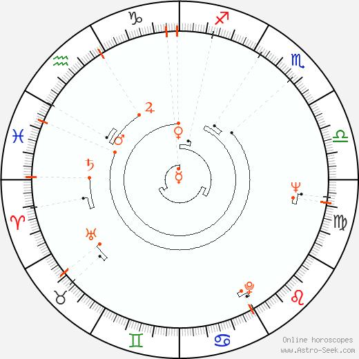 Retrograde Astro Calendar 1938, Graphic Annual Planetary Motion