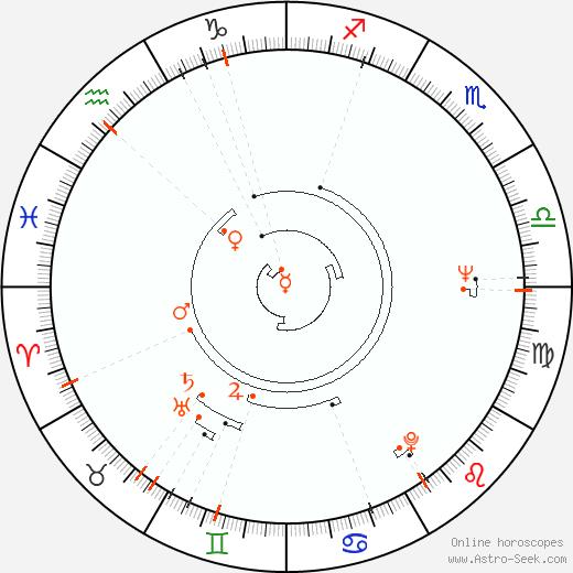 Retrograde Astro Calendar 1942, Graphic Annual Planetary Motion