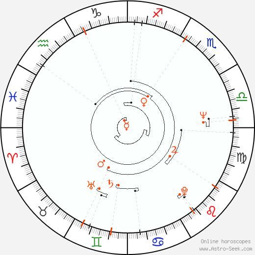 Retrograde Astro Calendar 1944, Graphic Annual Planetary Motion