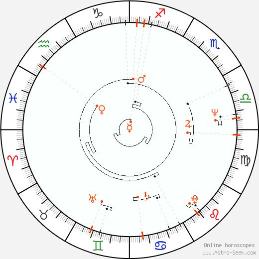 Retrograde Astro Calendar 1945, Graphic Annual Planetary Motion