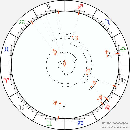Retrograde Astro Calendar 1948, Graphic Annual Planetary Motion