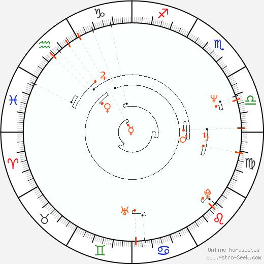 Retrograde Astro Calendar 1950, Graphic Annual Planetary Motion