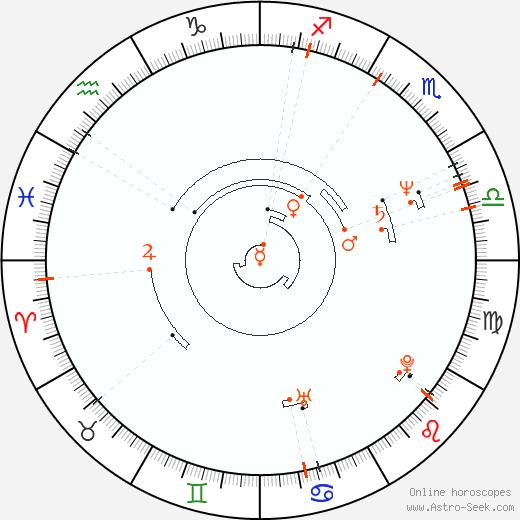 Retrograde Astro Calendar 1952, Graphic Annual Planetary Motion
