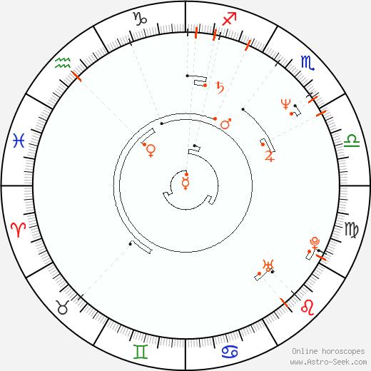 Retrograde Astro Calendar 1958, Graphic Annual Planetary Motion