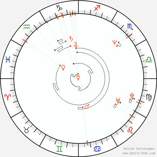 Retrograde Astro Calendar 1961, Graphic Annual Planetary Motion