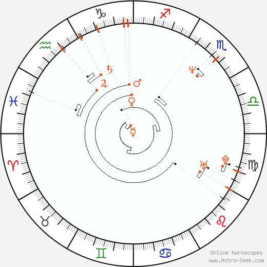 Ретроградные планеты 1962, Астро календарь