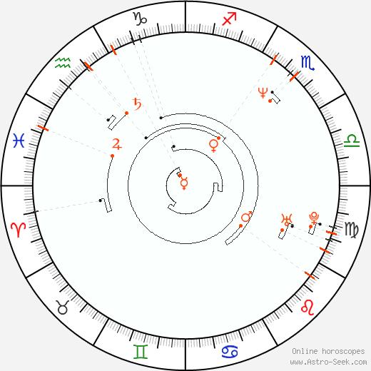 Ретроградные планеты 1963, Астро календарь
