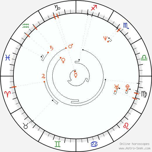 Retrograde Astro Calendar 1964, Graphic Annual Planetary Motion