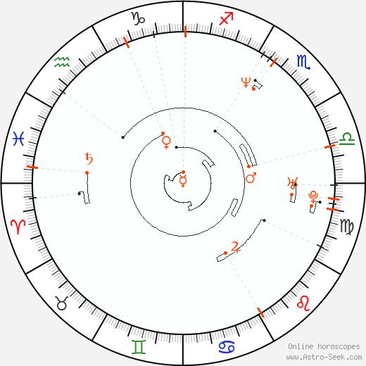 Retrograde Astro Calendar 1967, Graphic Annual Planetary Motion