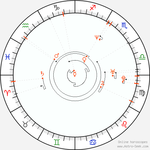 Retrograde Astro Calendar 1968, Graphic Annual Planetary Motion