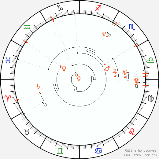 Retrograde Astro Calendar 1969, Graphic Annual Planetary Motion