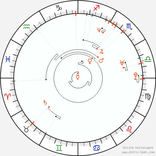 Retrograde Astro Calendar 1971, Graphic Annual Planetary Motion