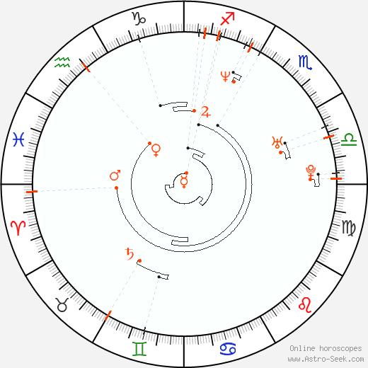 Ретроградные планеты 1972, Астро календарь