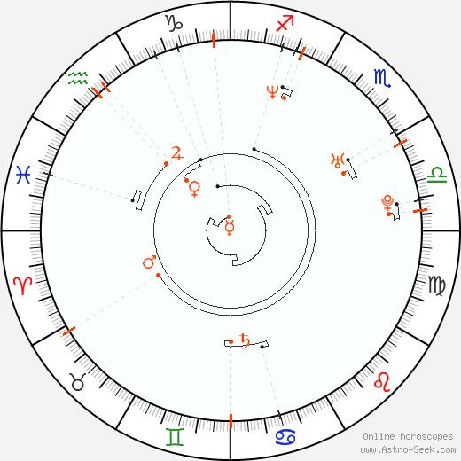 Ретроградные планеты 1974, Астро календарь