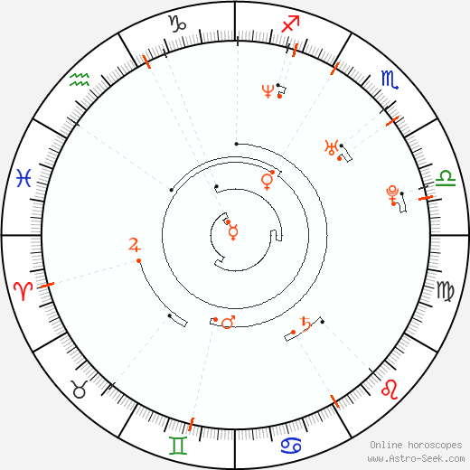 Retrograde Astro Calendar 1976, Graphic Annual Planetary Motion