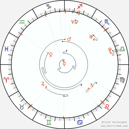 Retrograde Astro Calendar 1977, Graphic Annual Planetary Motion
