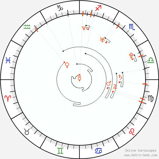 Ретроградные планеты 1980, Астро календарь