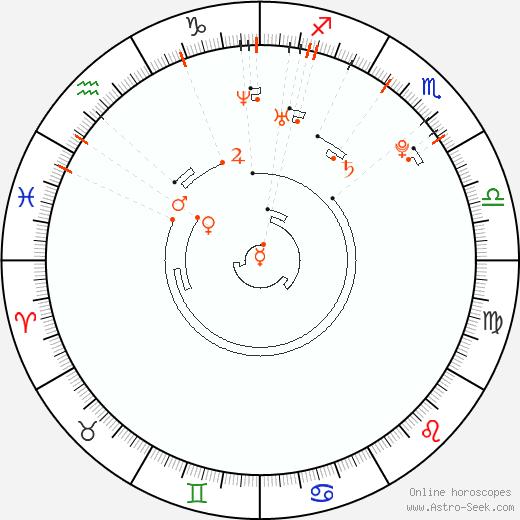 Retrograde Astro Calendar 1985, Graphic Annual Planetary Motion