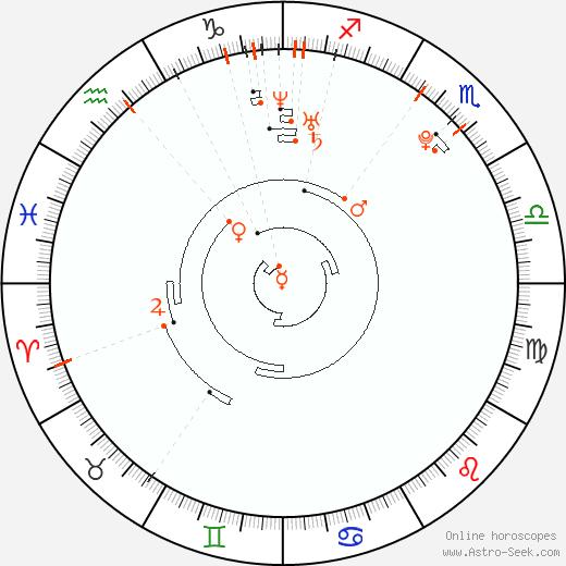 Retrograde Astro Calendar 1988, Graphic Annual Planetary Motion