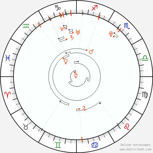 Ретроградные планеты 1990, Астро календарь