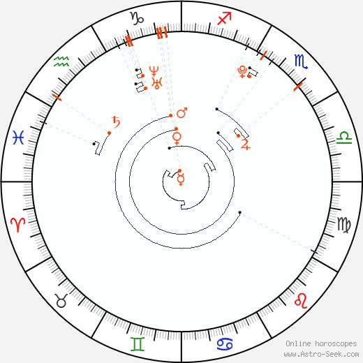 Ретроградные планеты 1994, Астро календарь