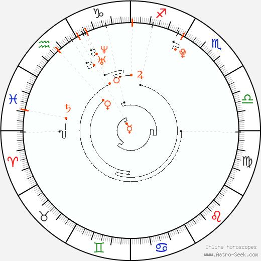 Retrograde Astro Calendar 1996, Graphic Annual Planetary Motion