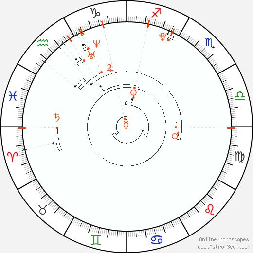 Retrograde Astro Calendar 1997, Graphic Annual Planetary Motion