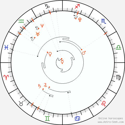 Ретроградные планеты 2001, Астро календарь