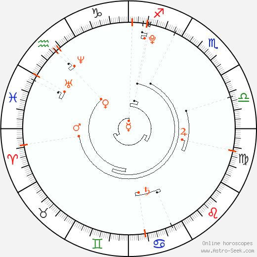Retrograde Astro Calendar 2004, Graphic Annual Planetary Motion