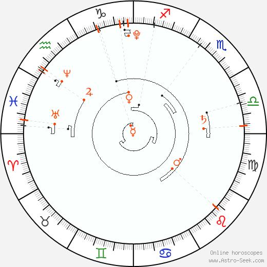 Retrograde Astro Calendar 2010, Graphic Annual Planetary Motion