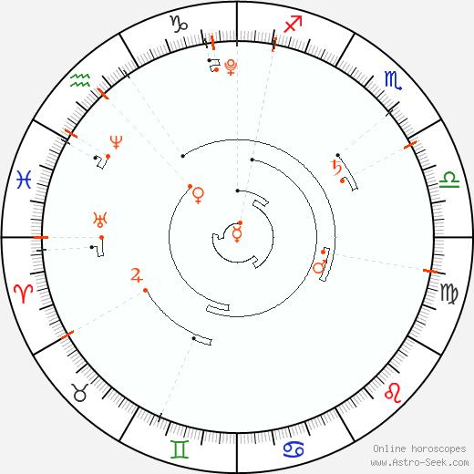Retrograde Astro Calendar 2012, Graphic Annual Planetary Motion