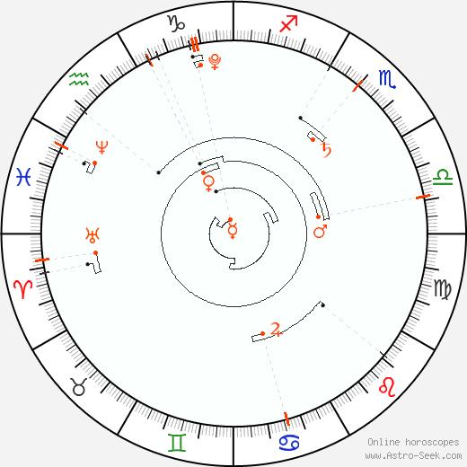 Retrograde Astro Calendar 2014, Graphic Annual Planetary Motion