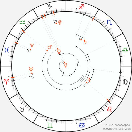 Retrograde Astro Calendar 2015, Graphic Annual Planetary Motion