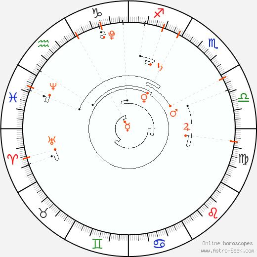 Retrograde Astro Calendar 2016, Graphic Annual Planetary Motion
