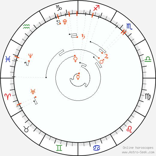 Retrograde Astro Calendar 2018, Graphic Annual Planetary Motion