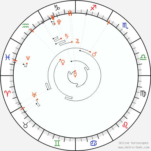 Retrograde Astro Calendar 2020, Graphic Annual Planetary Motion