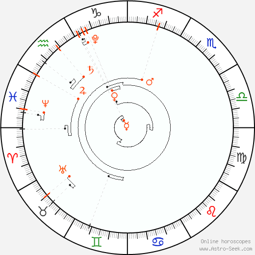 Retrograde Astro Calendar 2022, Graphic Annual Planetary Motion