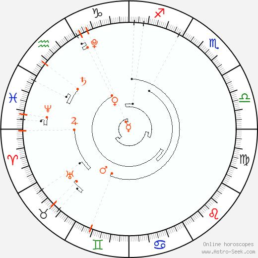 Retrograde Astro Calendar 2023, Graphic Annual Planetary Motion