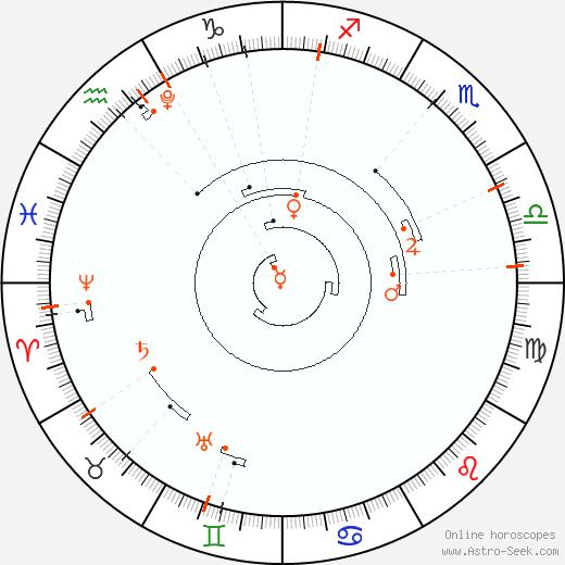 Retrograde Astro Calendar 2029, Graphic Annual Planetary Motion