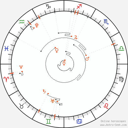Retrograde Astro Calendar 2031, Graphic Annual Planetary Motion