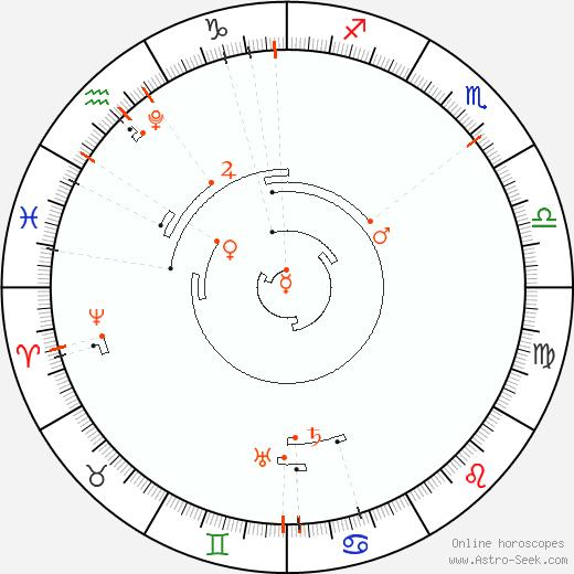 Retrograde Astro Calendar 2033, Graphic Annual Planetary Motion