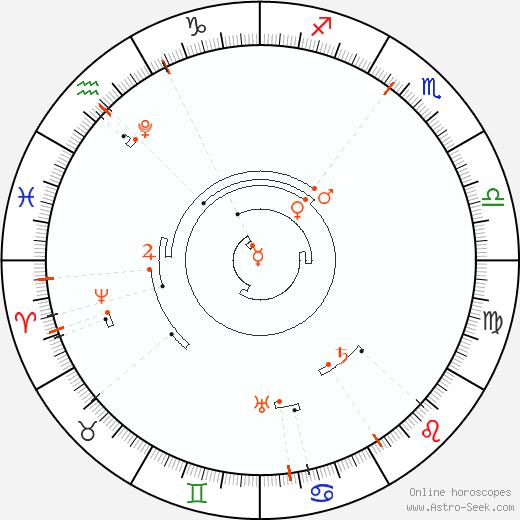 Retrograde Astro Calendar 2035, Graphic Annual Planetary Motion