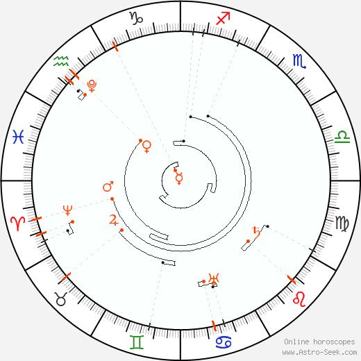 Ретроградные планеты 2036, Астро календарь