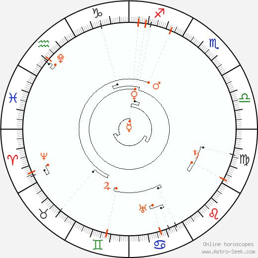 Retrograde Astro Calendar 2037, Graphic Annual Planetary Motion