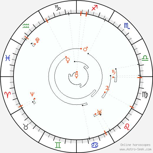 Retrograde Astro Calendar 2039, Graphic Annual Planetary Motion
