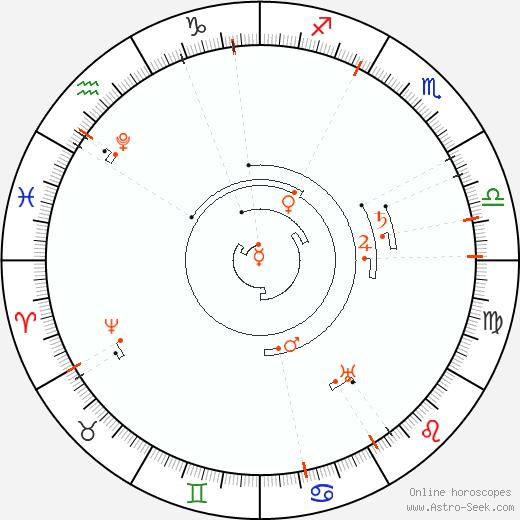 Retrograde Astro Calendar 2040, Graphic Annual Planetary Motion